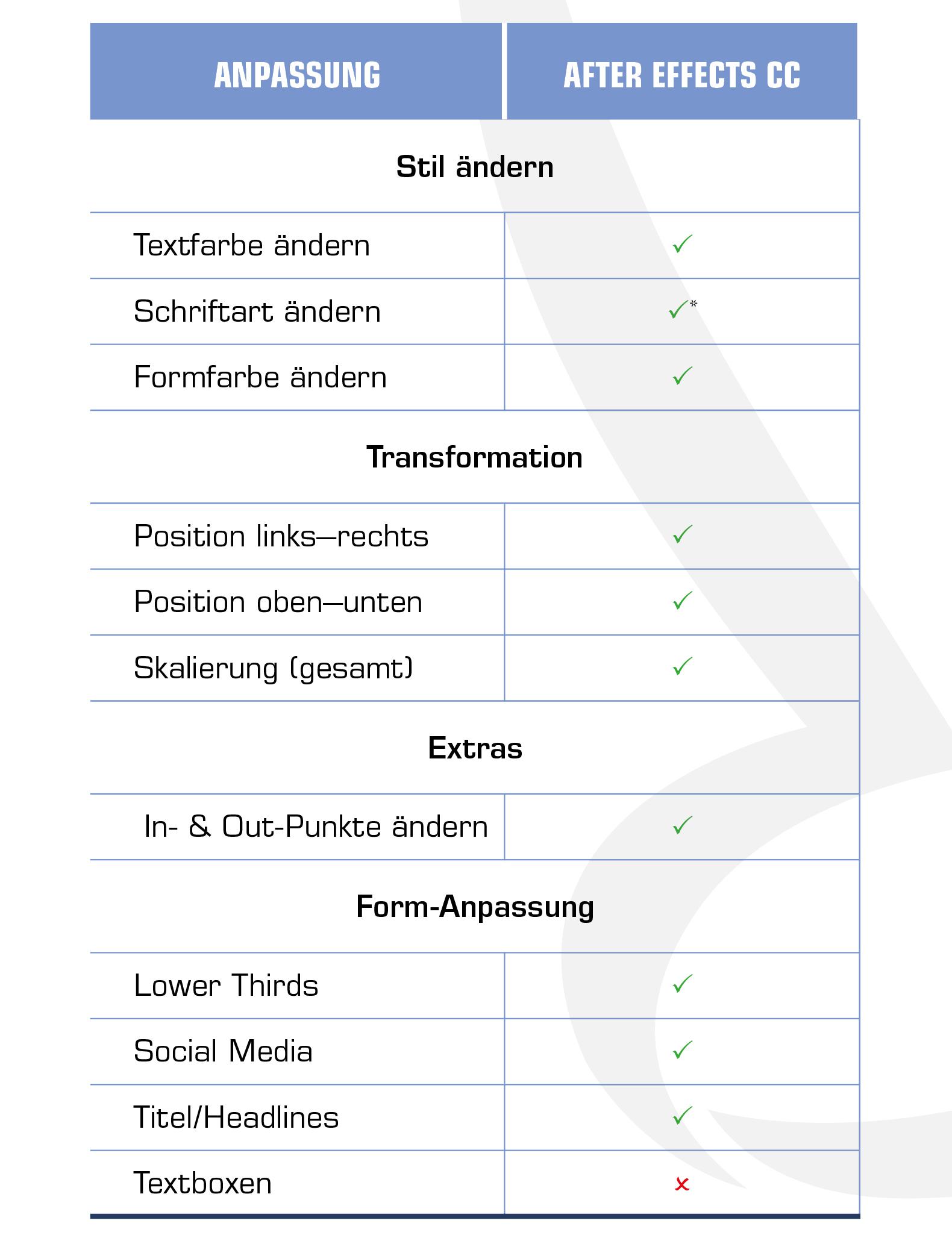 Tabelle mit Anpassungsmöglichkeiten der Animationen für After Effects